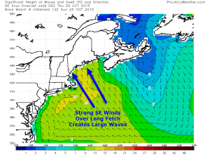 Wave Watch III Model Showing Building Seas Offshore Wednesday Night Resulting In Some Minor Coastal Flooding During The Wednesday Midday And Wednesday Night High Tides. Image Credit: Accuweather, Additions By Me