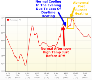 PWM Temperature Graph Showing An Abnormal Spike In Temps At Around 8:30 Last Night.
