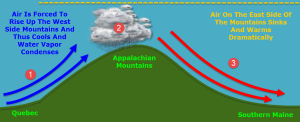 A General Explainer Of Upslope/Downslope Winds In Maine. All Crude Graphics Design Credit Goes To Me.