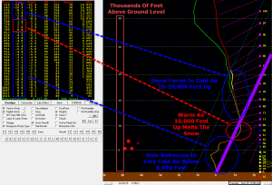 12Z NAM Sounding Showing A Classic Sleet Setup At Noon For Portland. Image Credit: Accuweather