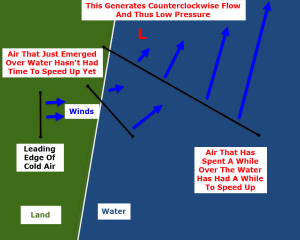 Graphic Showing How A Low Forms Off The Maine Coast With Strong West Winds. Credit: Me