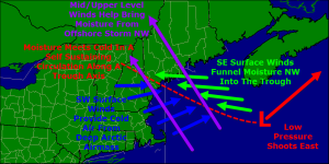 Here is a graphical explaination of a Norlun trough I did for UpPortland. Notice that tomorrow the trough will be over the Midcoast rather than Portland. All poor image design credit goes to me (and Frontpainter for the map)