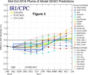Figure 3: Climate Model Projections For ENSO Values. Background Image Credit: IRI/CPC