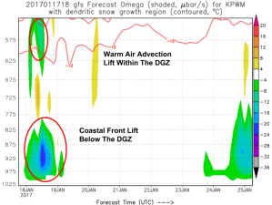 12Z GFS Showing The Greatest Lift Separate From The Dendritic Growth Zone Tomorrow. Image Credit: Coolwx.com