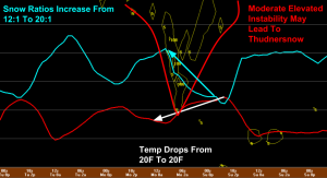 18Z NAM Showing Different Dynamics Monday