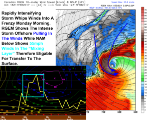 18Z NAM And RGEM Models Showing Intense Winds Monday. Images From BUFKIT and Weatherbell