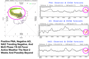 Various Teleconnections Showing Active Weather Continuing For The Next 2 Weeks And Possibly Beyond. Images From CPC.