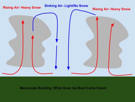 mesoscale-banding